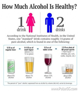 alcohol dosage chart