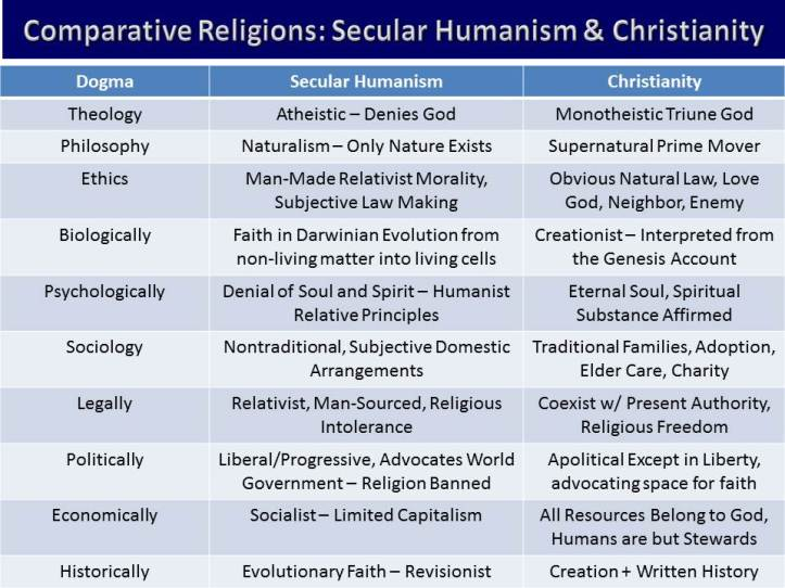 Comparison Christianity and Hinduism
