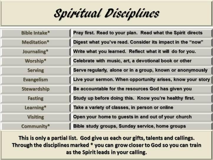 Spiritual discipline chart