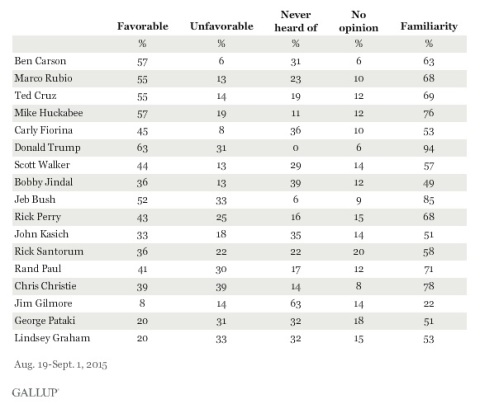 gallup-poll-sept-4-favorability